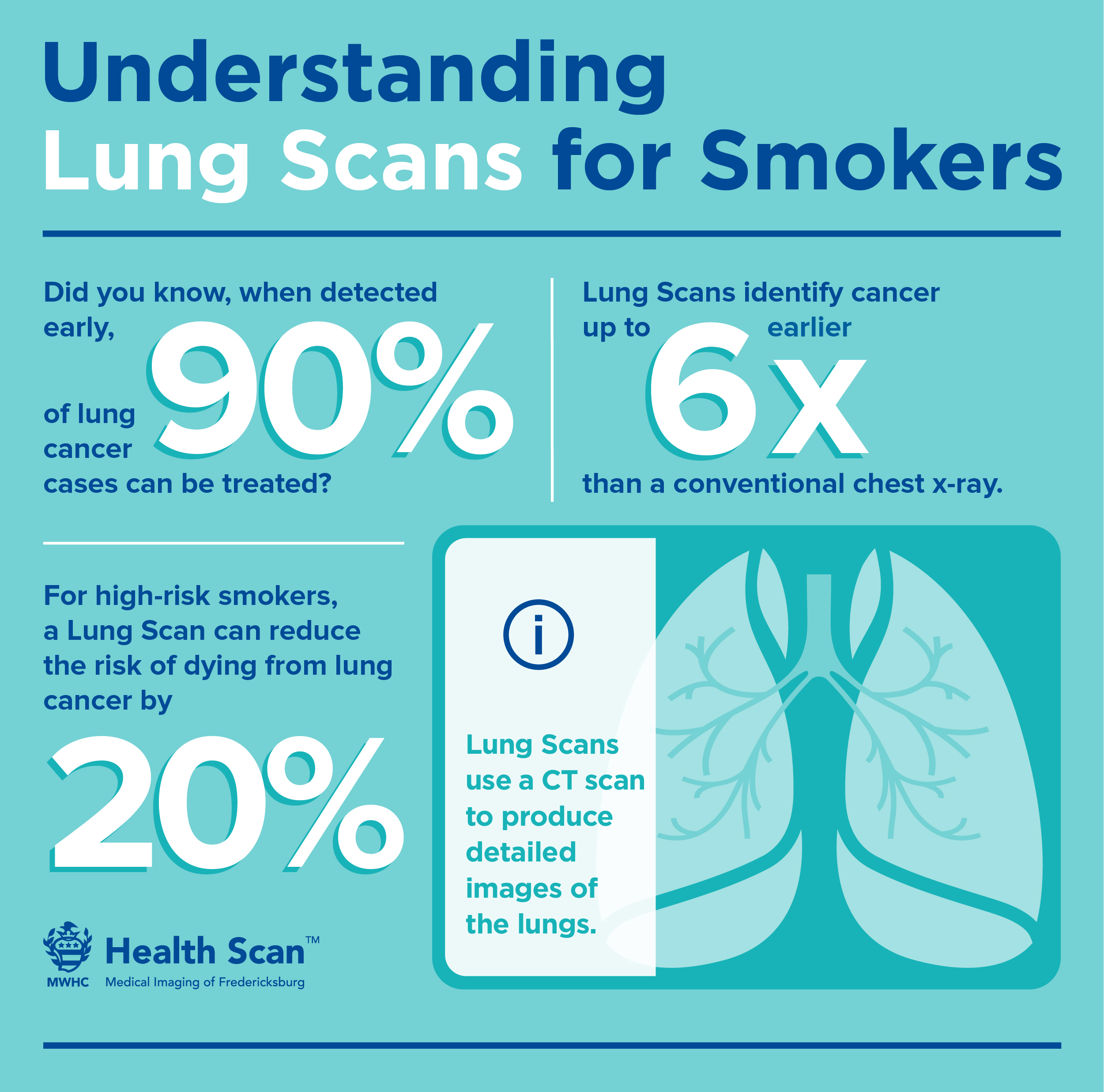 lung scan infographic